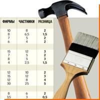 Как составить смету на строительство дома
