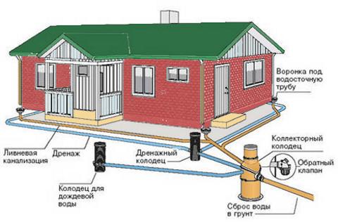 Устройство ливневой канализации, схема ливневи