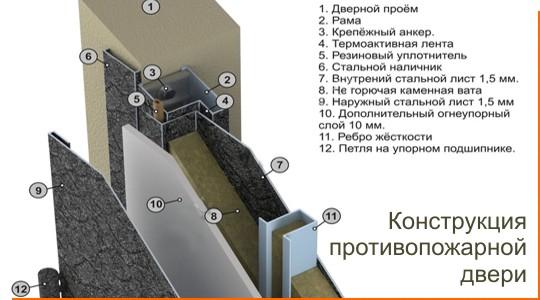Конструкция противопожарной двери ДПМ