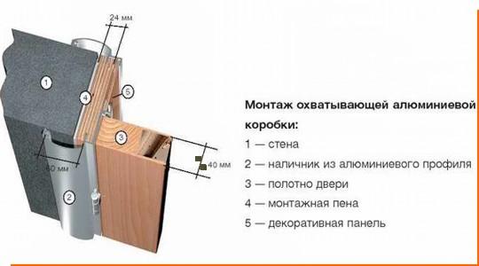 Монтаж алюминиевых противопожарных дверей
