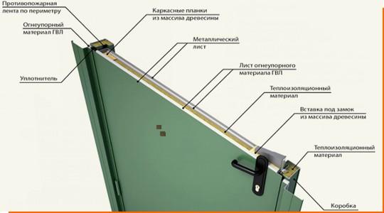 Конструкция металлической противопожарной двери ДПМ